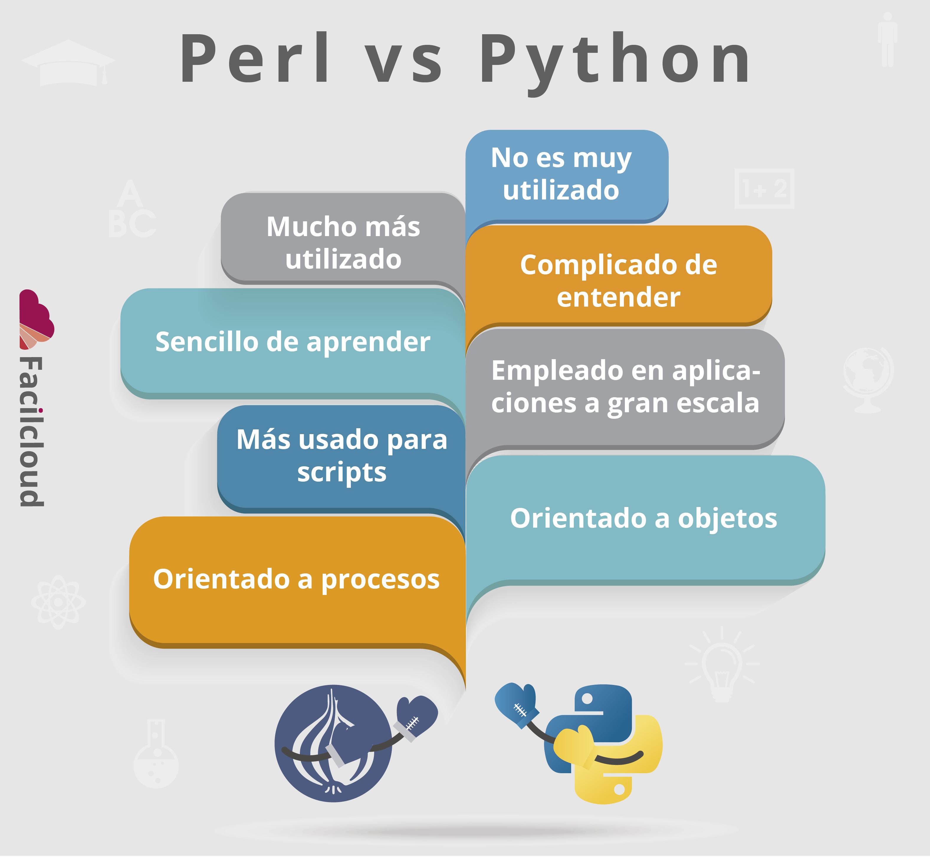 Perl y python